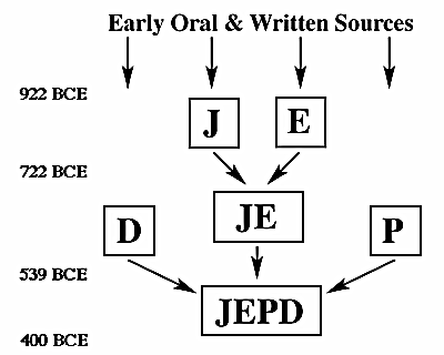 the authorship of the pentateuch mosaic authorship and jedp theory It makes no sense at all for the author of deuteronomy to use such a phrase in   to specific ideologies, which form the basis of the jedp theories  of the  pentateuch preclude authorship contemporary with moses' lifetime,.